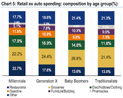 Millennials Generation X Baby Boomers Chart Lets Argue About Millennial And Boomer Spending Habits