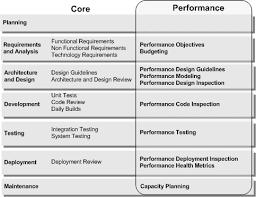 Performance Engineering Performance Engineering Guidance Share