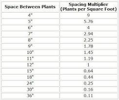Landscape Companies In Charleston Sc Landscape Plant Calculator