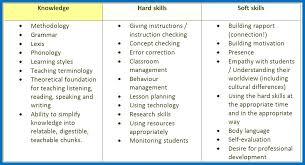 Soft Skill Resume Mwb Online Co