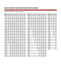 Tire Tread Percentage Chart 56 Studious Tire Prorated Chart