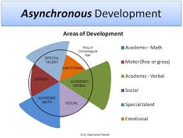 Gilbert Supporters Of The Gifted Asynchronous Development