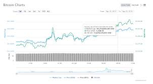 Bitcoin Usd Chart Bitcoin On A Chart What Does It Mean For The Usd Price To
