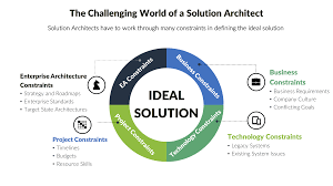 Software Solutions And Designs Introduction To Solution Architecting Design Astute One