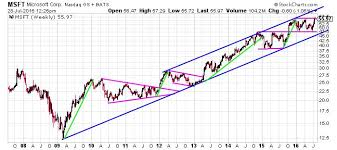 Msft Chart Microsoft Corporation Nasdaq Msft This Chart Shows Where