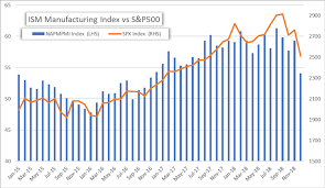 Ism Purchasing Managers Index Chart Us Selloff Accelerates On Ism Manufacturing Index Miss