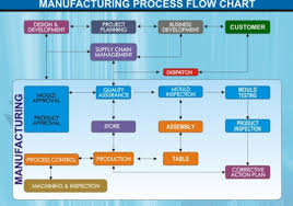 What Is The Flowchart Of Manufacturing Process Of Pvc Pipes
