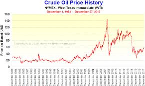 Nymex Crude Oil Price Live Chart Nymex Crude Oil Price History Chart Crude Oil Chart Diagram
