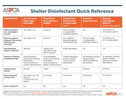 Shelter Disinfectant Quick Reference Aspcapro