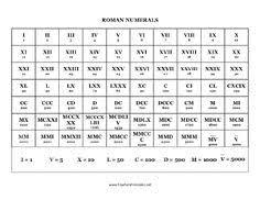 11 Best Mazhar Images Roman Numerals Chart Roman Numerals