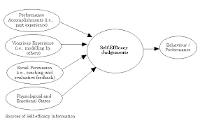 self efficacy why believing in yourself matters observational self efficacy why believing in yourself matters social cognitive theorysocial learning
