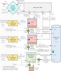 hvac block diagram ireleast info diagram of residential hvac system diagram auto wiring diagram wiring block