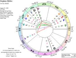 Stephen Miller Astrology And Psychic Predictions