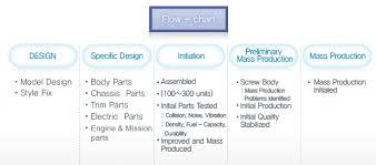 Mass Production Flow Chart Cj Protec Car Manufacture Flowchart Products Production