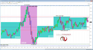 Chart Of The Day 5 Years With Crude In 5 Minutes