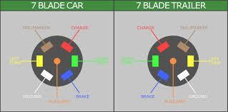 wiring diagram for 7 way rv plug wiring diagram simonand 7 blade trailer plug wiring diagram at 7 Pin Rv Wiring Diagram