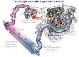turbocharger diagnosis repair turbocharger and intercooler