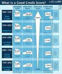 what does credit score have to do with debt better score the better your borrowing