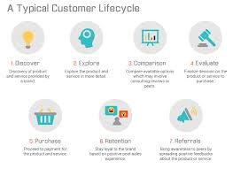 Define Customer Service What Is Customer Journey Map