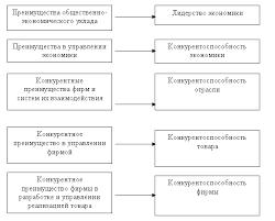 Конкурентоспособность розничного торгового предприятия Реферат  Пирамида конкурентных преимуществ и конкурентоспособности представлена на рис 1