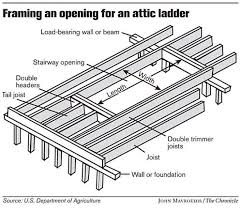 framing an opening for an attic ladder chronicle graphic by john mavroudis