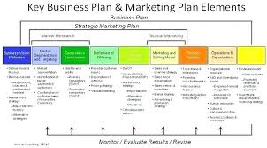 Online Business Plan Template Free Download Online Marketing Plan Template Internet Business Free