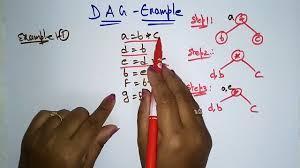 Dag Compiler Design Dag Examples Compiler Design Lec 57 Bhanu Priya
