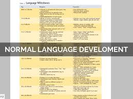 Speech Language Development By Jonathan Strysko