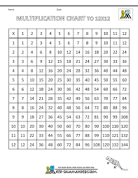 Multiplication Chart That Goes Up To 15 Times Table Grid To 12x12