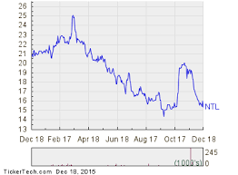 Oversold Conditions For Nortel Inversora Ntl Nasdaq Com