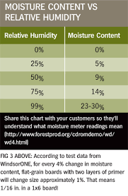 Moisture Content Understanding Moisture Content And Wood Movement