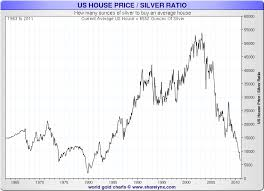 Big Charts The 3 Big Charts I Watch For Silver Dont Tread On Me