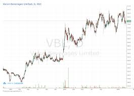 Outlier A Quick View Of Varun Beverages Moneycontrol Com