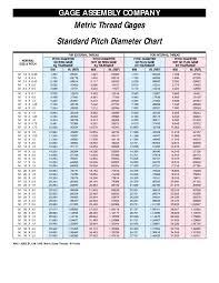 70 Unfolded Thread Diameter Size Chart