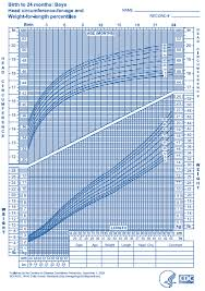 Microcephaly Growth Chart Microcephaly Small Head At Birth Birth Injury Justice