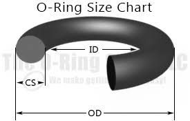 O Ring Boss Chart O Ring Size Chart The O Ring Store Llc We Make Getting O