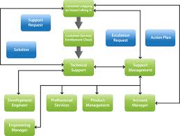 Service Request Flow Chart Vmware How To File A Support Request Online Mena