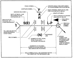 welding symbols chart australia distinction between weld symbol and welding symbol