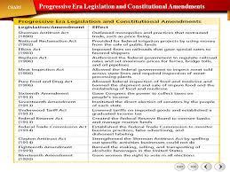 Progressive Legislation Chart Answers The Era Of Progressive Reform Ppt Video Online Download
