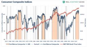 Confidence Index Chart Ceo Confidence Plunges Consumers Wont Like What Happens Next
