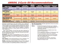 57 Correct Fuel Oil Mixing Ratio Chart