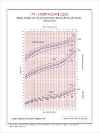 Explicit Growth Curve Chart Girls Weight And Height For Baby