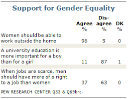 Chapter 4 Gender Issues Pew Research Center