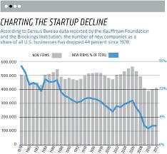 American Entrepreneurship Is Actually Vanishing Heres Why