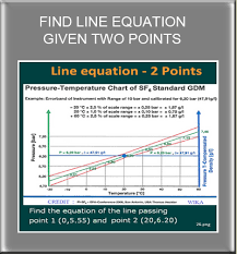 line equation given two points