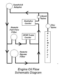 pre oilers ford explorer and ford ranger forums serious the output of the bypass filter merging the output of the oem transmission cooler there should be higher flow thru the bypass filter than if it