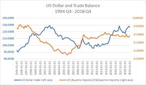 Dollar Appreciation Chart Weakening Of The Us Dollar Might Not Be Foolproof In