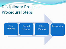 Department Of Human Resources Progressive Process A