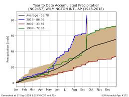 Iem 2018 09 18 Feature Wilmington Nc Record Rainfall