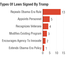 What Laws Has Trump Signed In His First 100 Days Npr